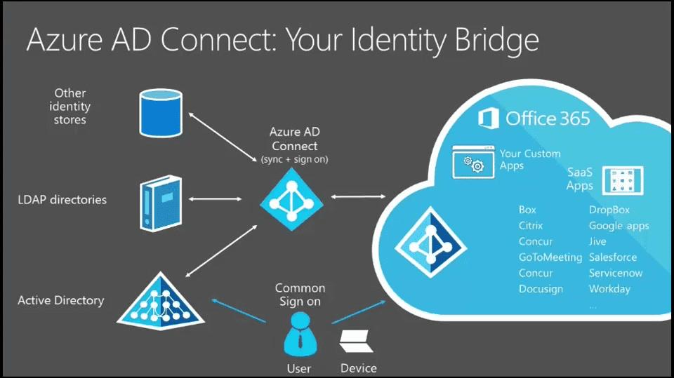 https://azure.microsoft.com/en-us/.../active-directory-aadconnect/